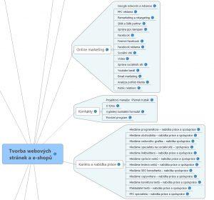 Informační architektura webu